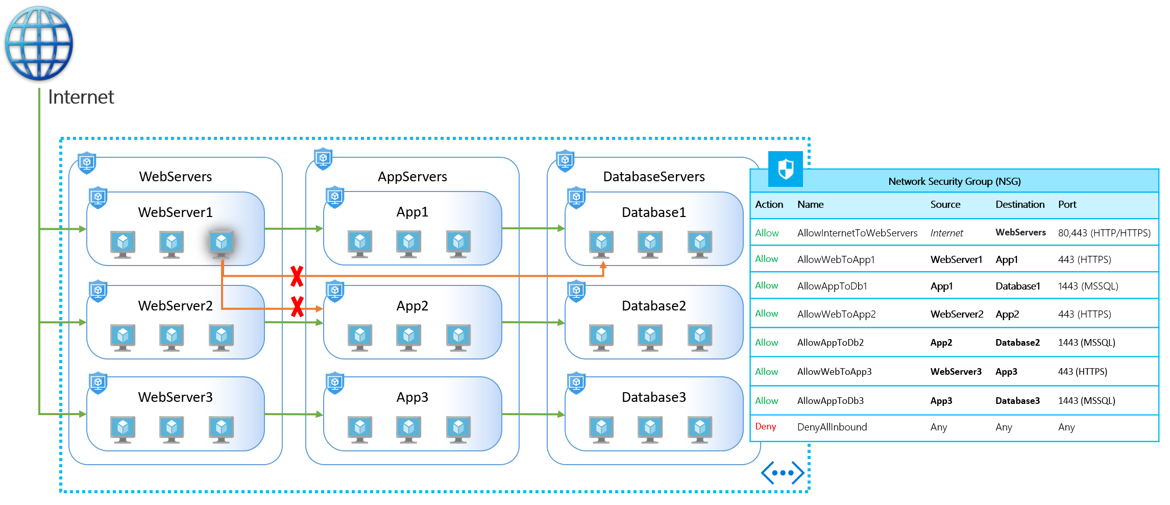 Application security groups now generally available in all azure this implementation provides multiple extra layers of security to your network making this intrusion less harmful and easy to react on such events pooptronica Gallery