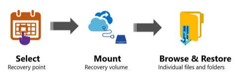File Recovery using Recovery as a service
