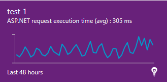 Application Insights VSTS dashboard chart widget
