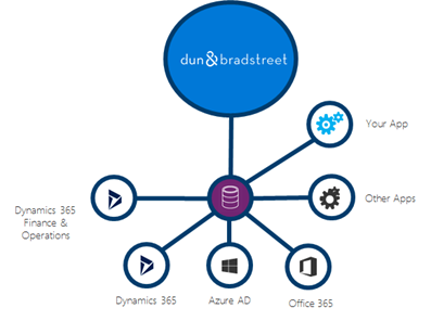 Enrich your data with Dun &