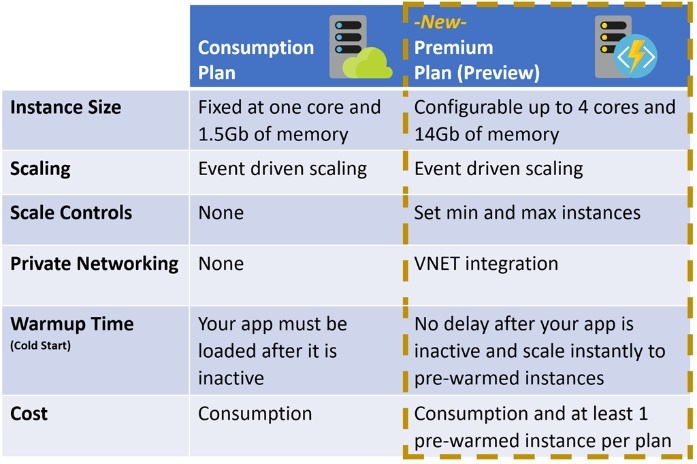 SKU Comparison table including the Consumption plan and the Premium plan in preview.